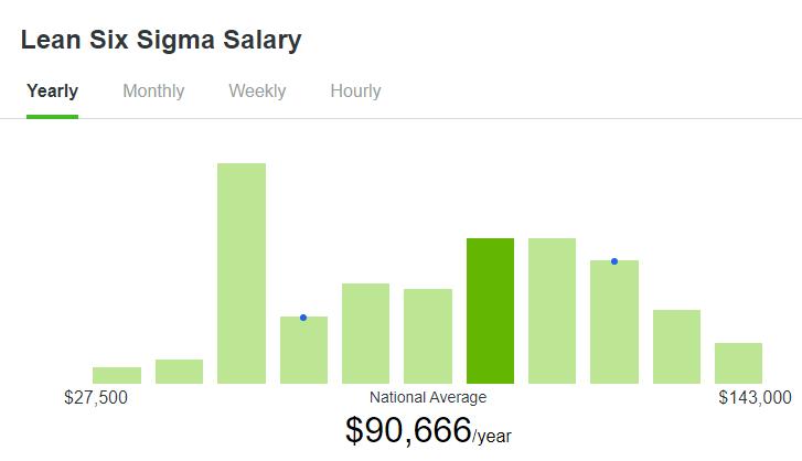 Average Annual Salary -Lean Six Sigma