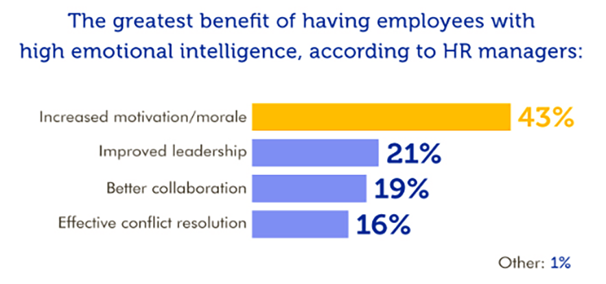 What is the Importance of Emotional Intelligence in Project Management?    iCert Global