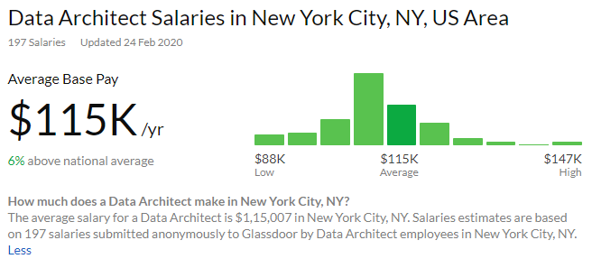 Data science architect average annual salary