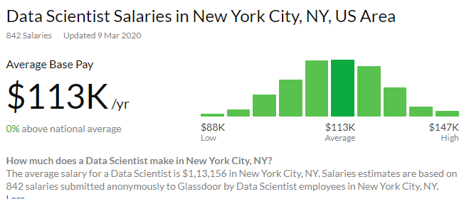 Average annual salary for Data Scientists