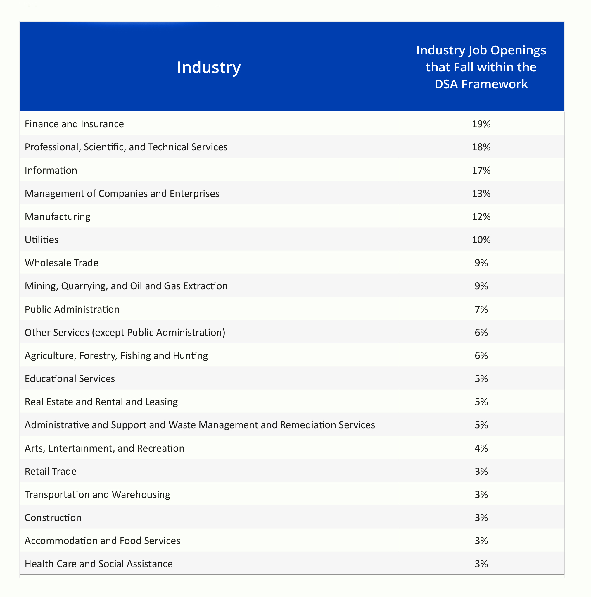 Demand for Data Science as per industry