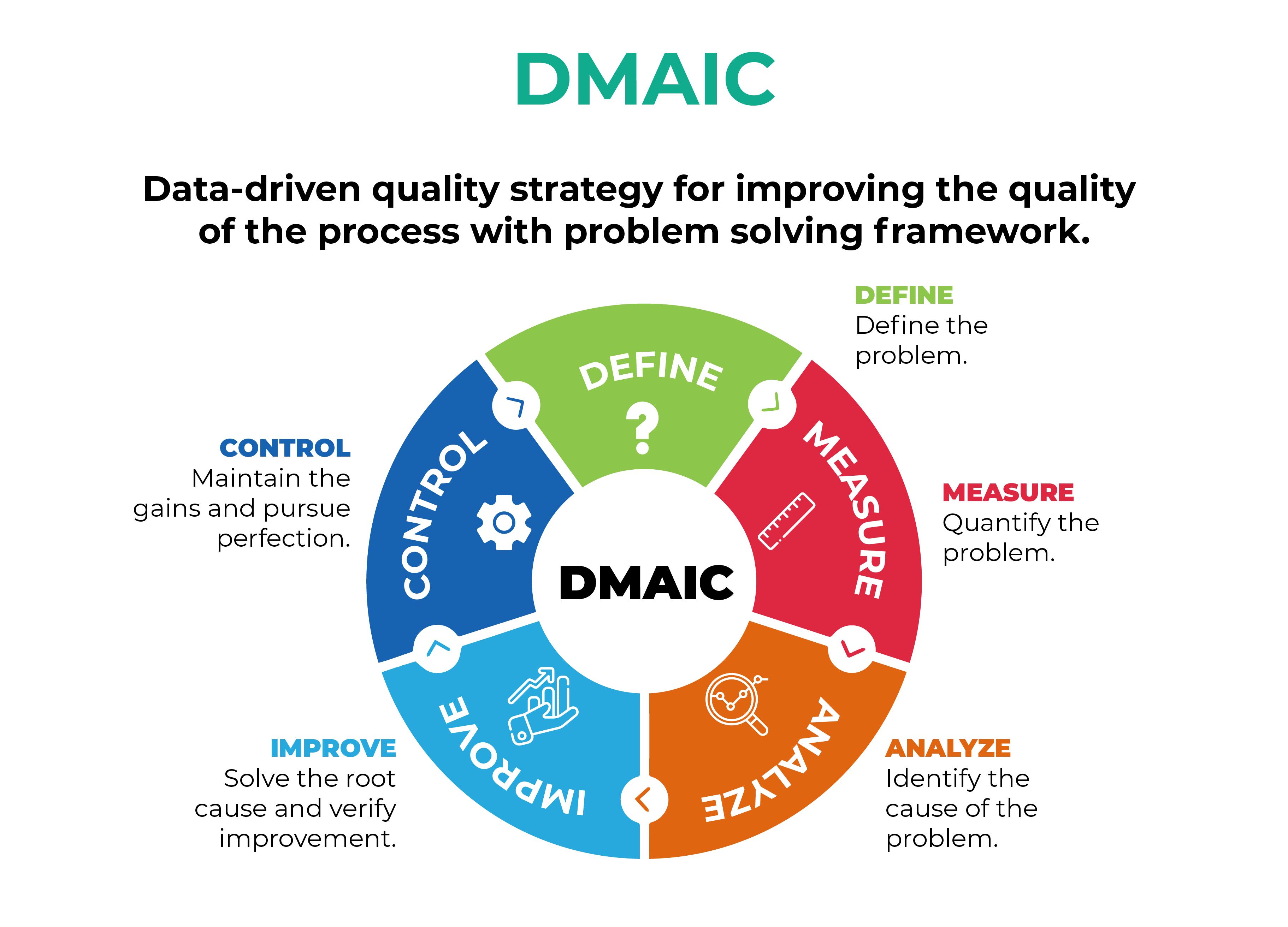 DMAIC acronym