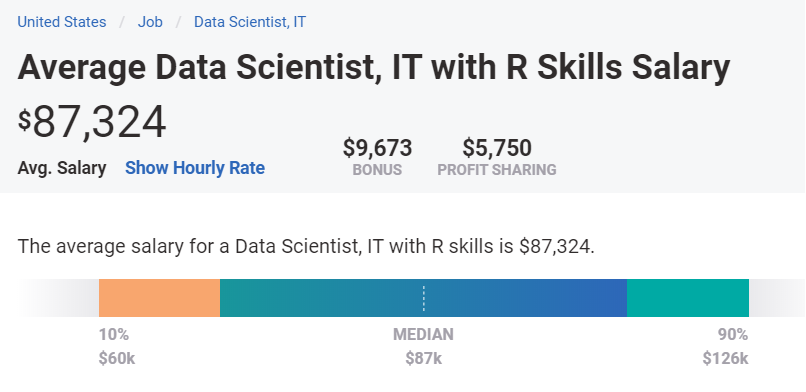 Average Data Scientists with R skill salary