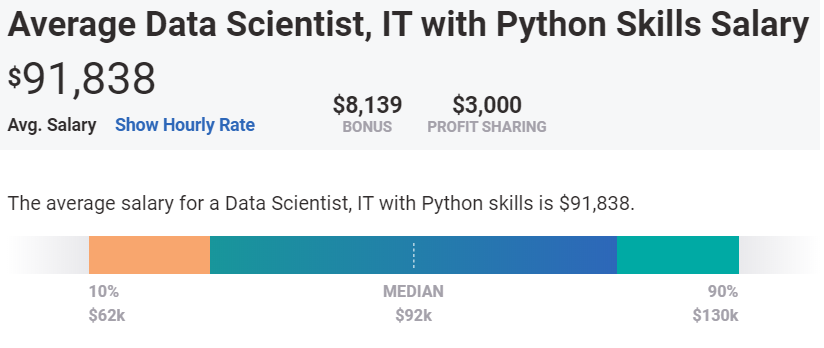 Average annual salary for Data Scientists with python skill