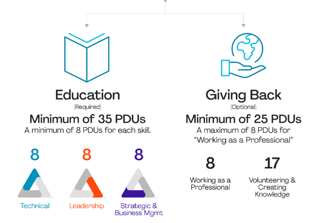Educational PDUs and Giving Away PDUs