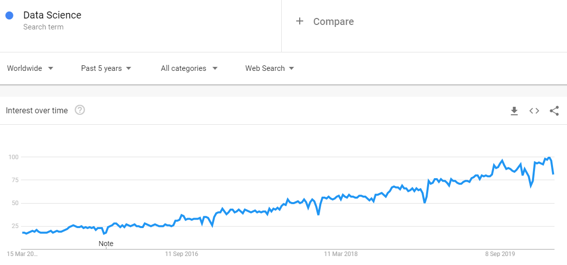 Google search trends -Data Science