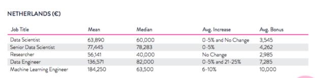 Netherland data scientists salary