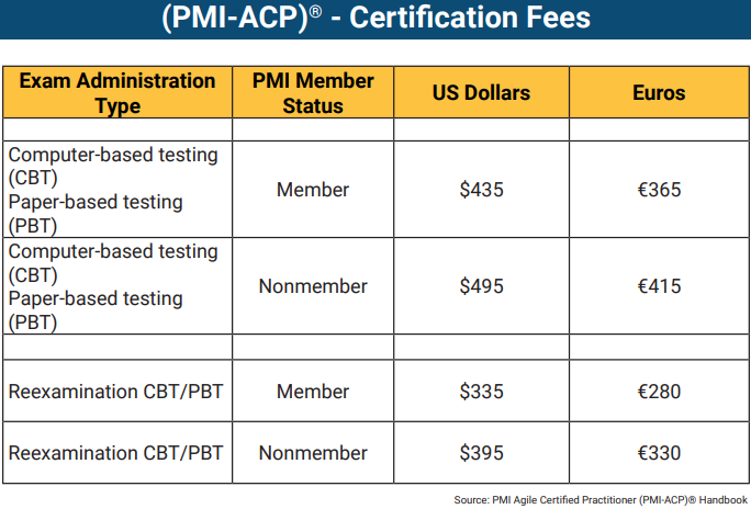 PMI-ACP Certification fees