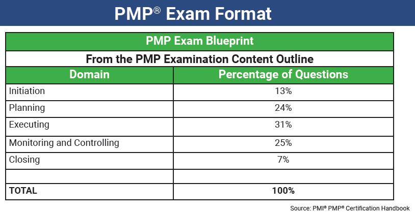 PMP Exam Format