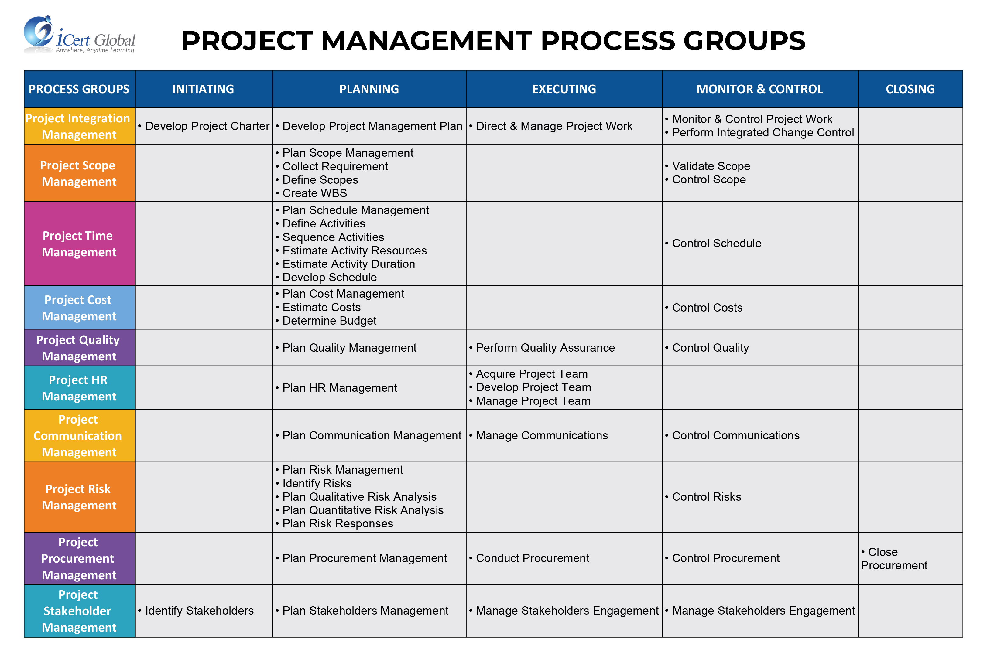 Project Management mapping