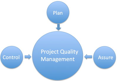 Processes of project quality management