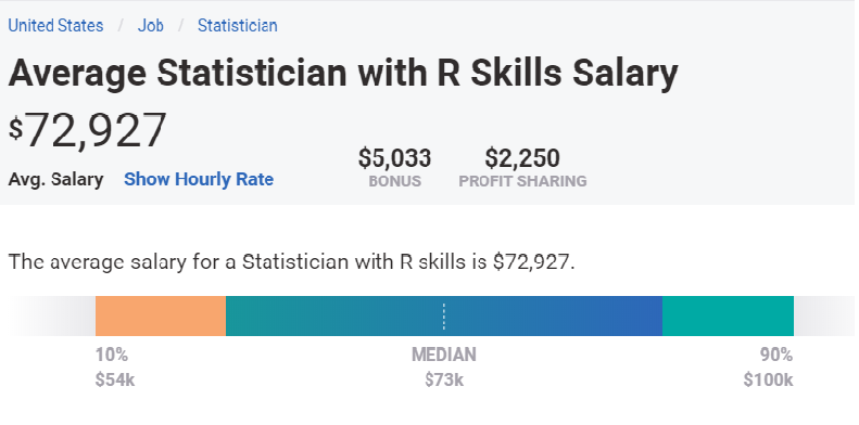 Average annual salary for Statiscian with R skill