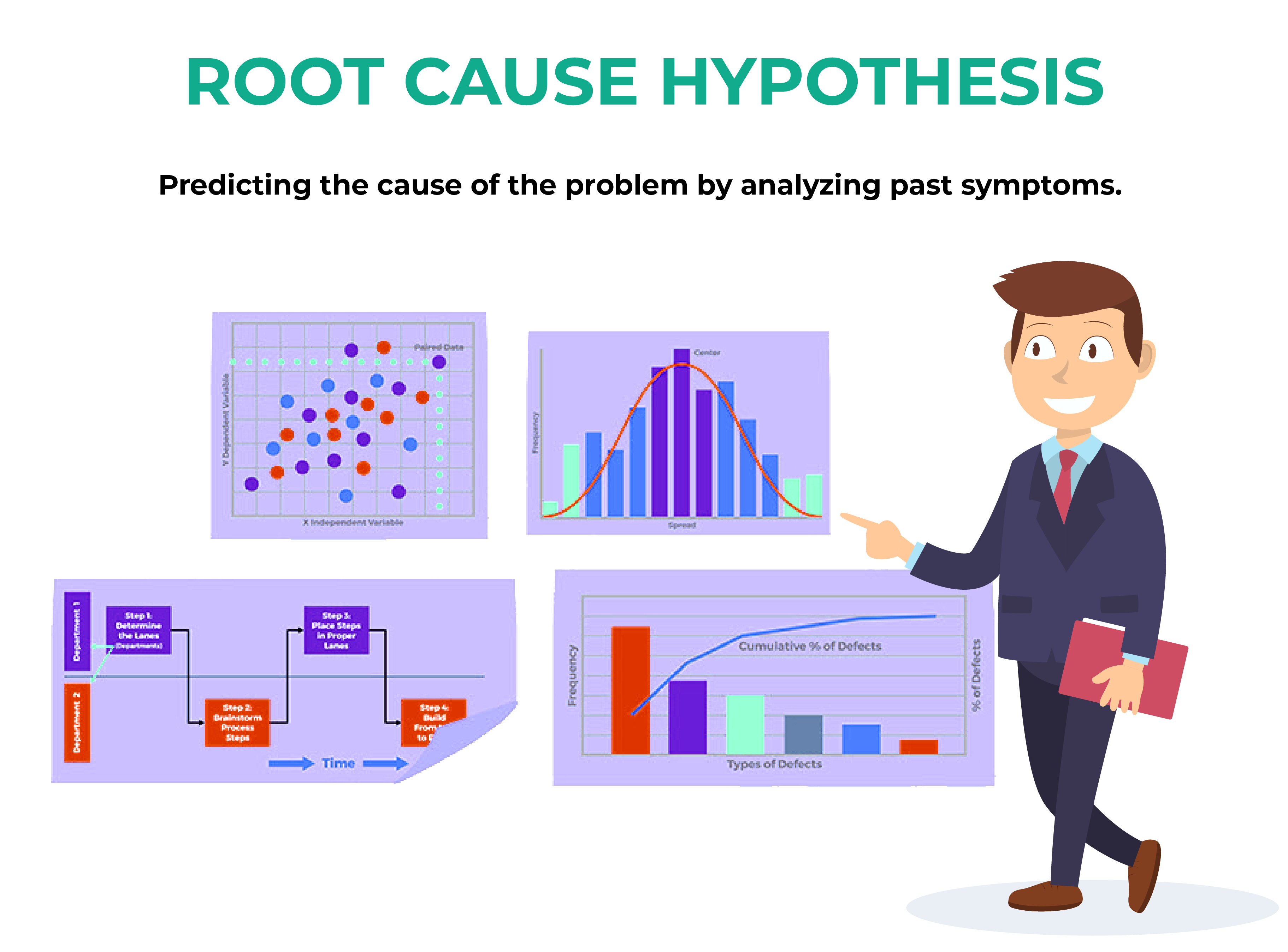 Root Cause Hypothesis