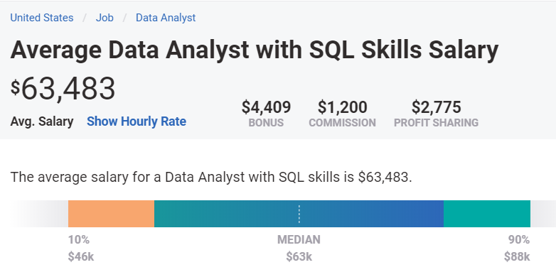 Average annual salary for SQL