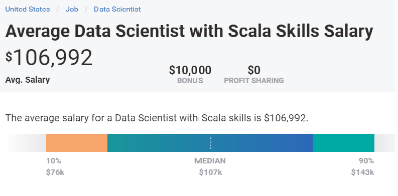 Average annual salary for scala