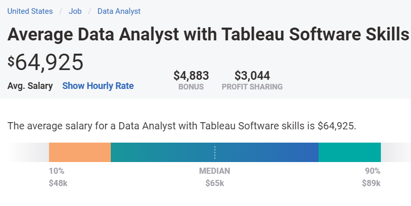 Avwerage annual salary for Tableau