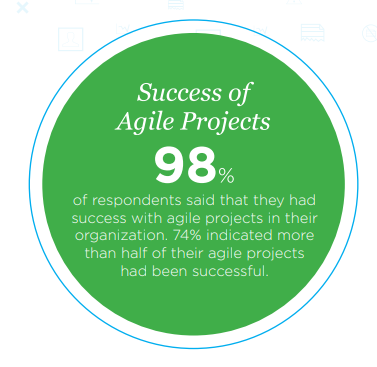 Description: Success of Agile Projects- State of Agile 12th edition