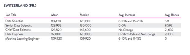 Data scientist professional salary in singapore