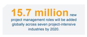 Demand for Project Management jobs in 2020