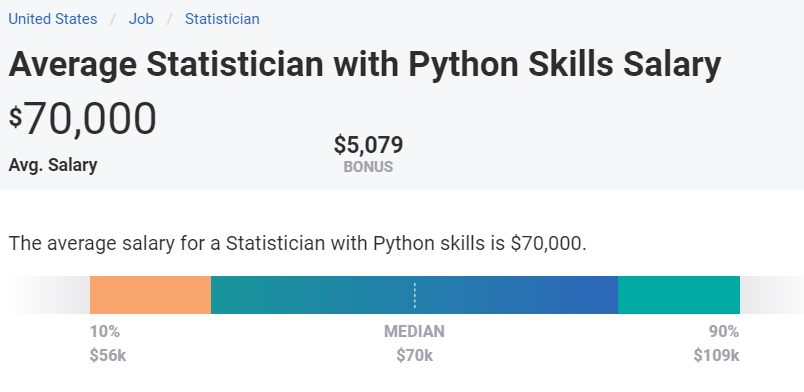 Average annual salary for Statistician with Python skill