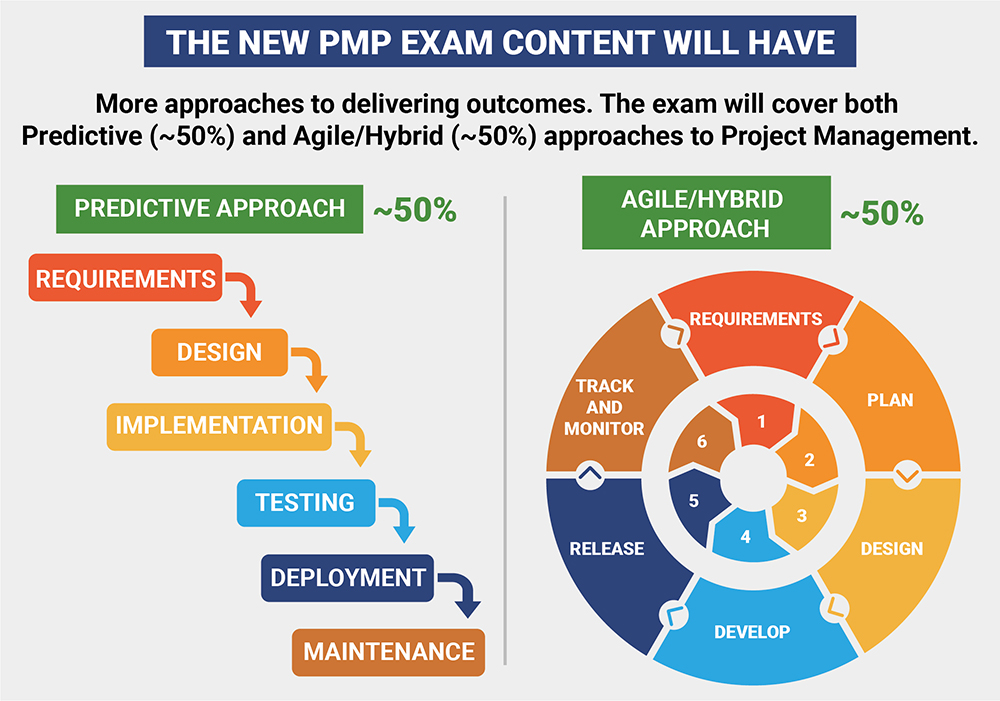 PMP Exam Content Outline July 2020