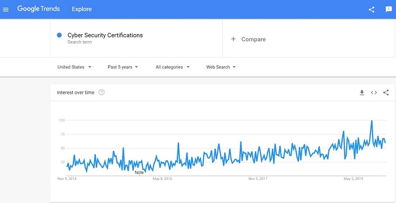 Search queries for Cyber Security Certifications