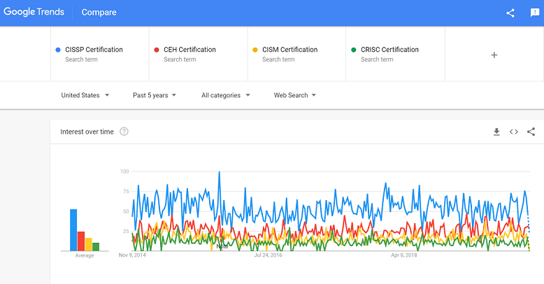 Comparison of searches for various Cyber Security Courses, as per data from Google Trends