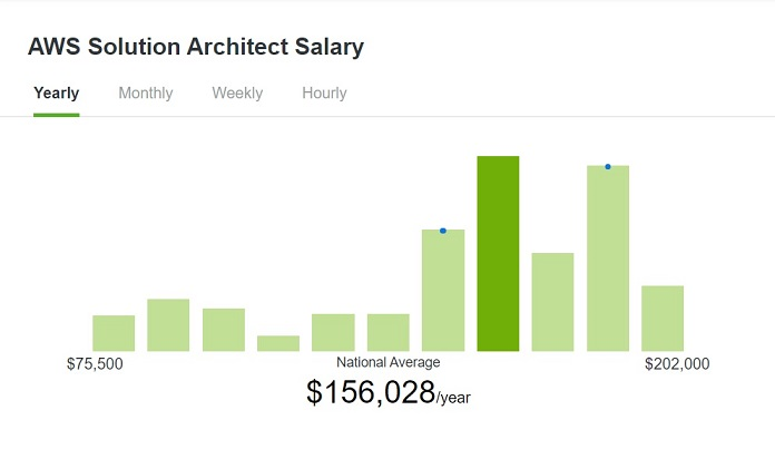 AWS Solutions Architect Avg Annual Salary in the USA