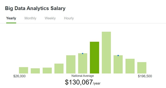 Big Data Analytics Average Annual Salary in the United States
