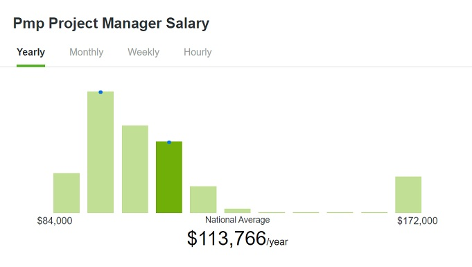 PMP Average Annual Salary in the United States