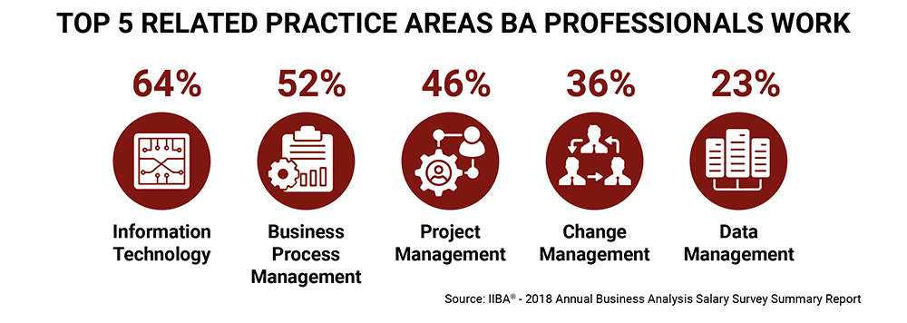 Top 5 Related Practice Areas where Business Analysis Professionals Work