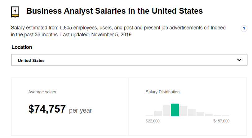 Average Business Analyst Salary in the United States - Annual Compensation