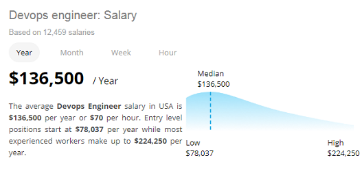 Average Salary of a DevOps Engineer in the United States according to Neuvoo.com