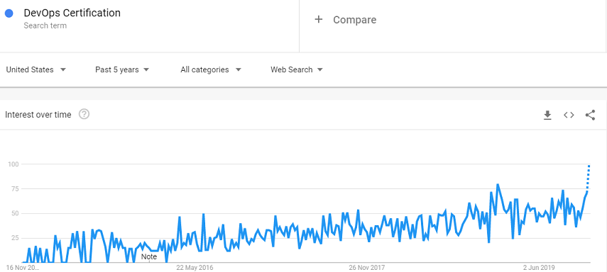 Google Trends Data DevOps Certification