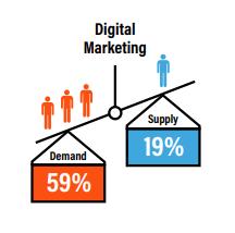 Digital Marketing Demand Supply Gap