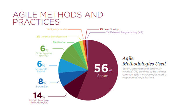 Agile Methodologies and Practices