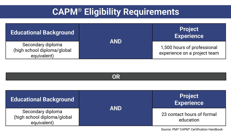 CAPM Eligebility Requirements