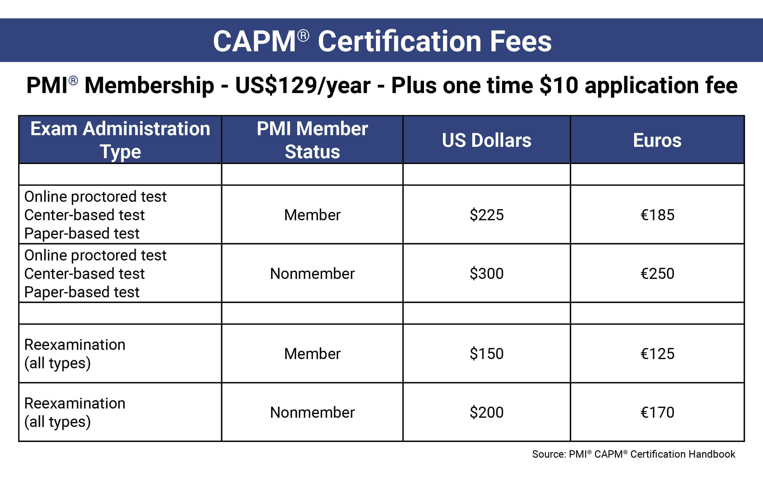 CAPM Certification Fees