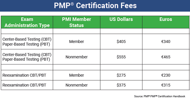 PMP certificate fee