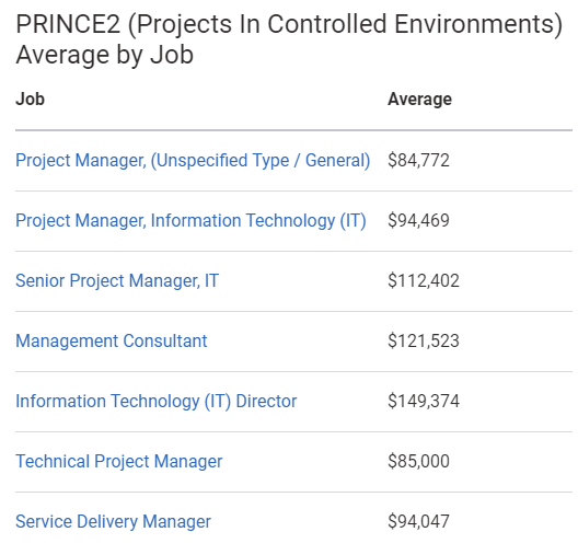 Average annual salary of PRINCE2 Certified professionals