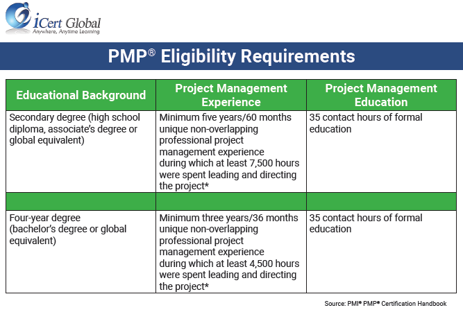 PMP  Eligibility Criteria