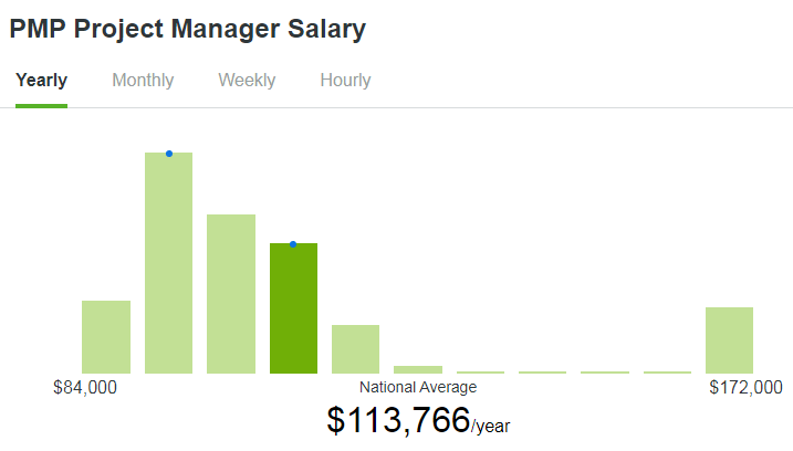 PMP Average Annual Salary