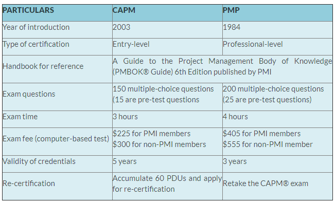 comparison between CAPM and PMP