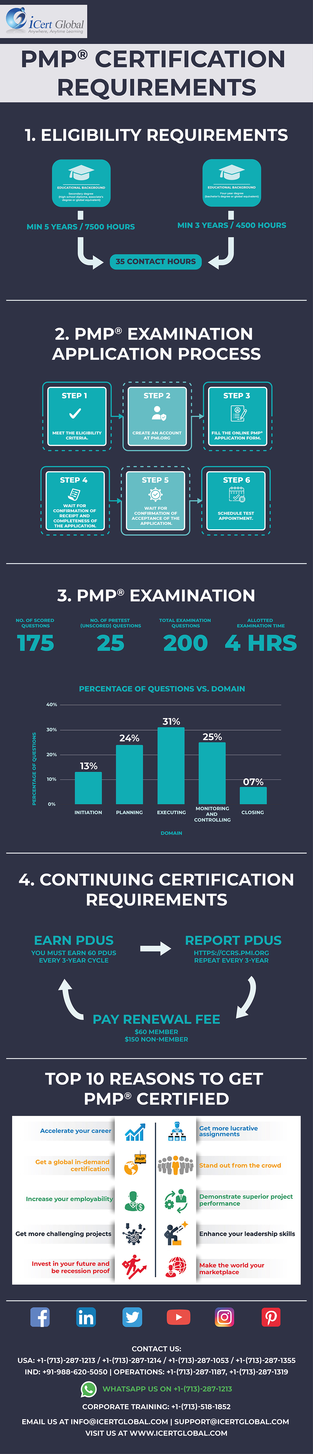 Infographics for PMP application